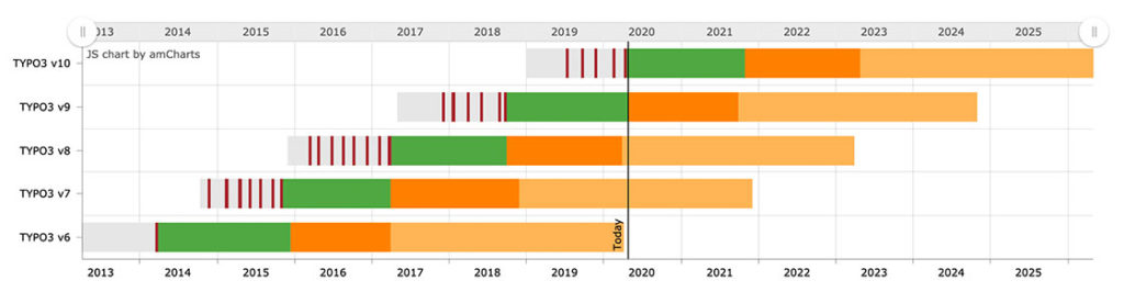 TYPO3 UpdateUpdate: Roadmap bis 2025